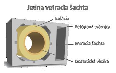 Komínová betónová tvárnica s obsahom perlitu.
