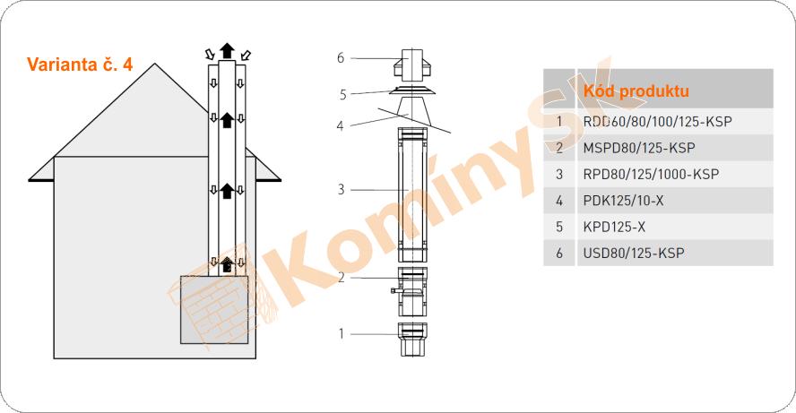 Montážny plán izolované pretlakové Turbo komíny verzia 4