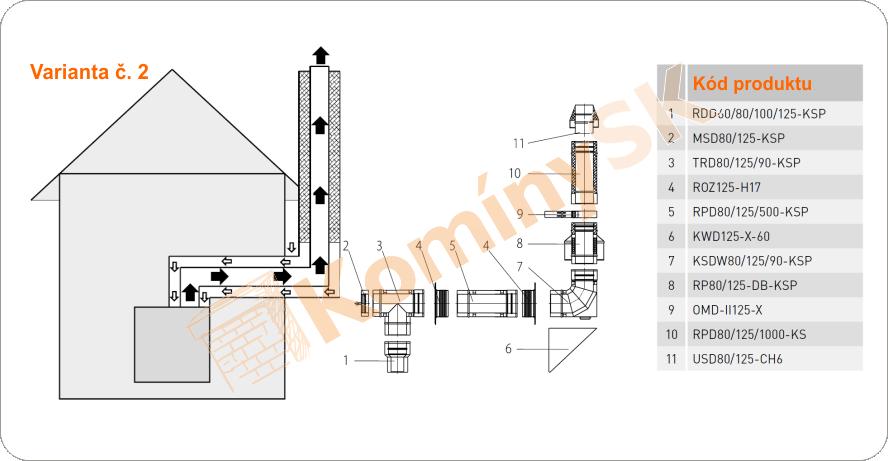 Montážny plán pretlakové Turbo komíny verzia 2