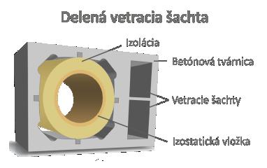murovaný komoyvý systém s delenou šachtou