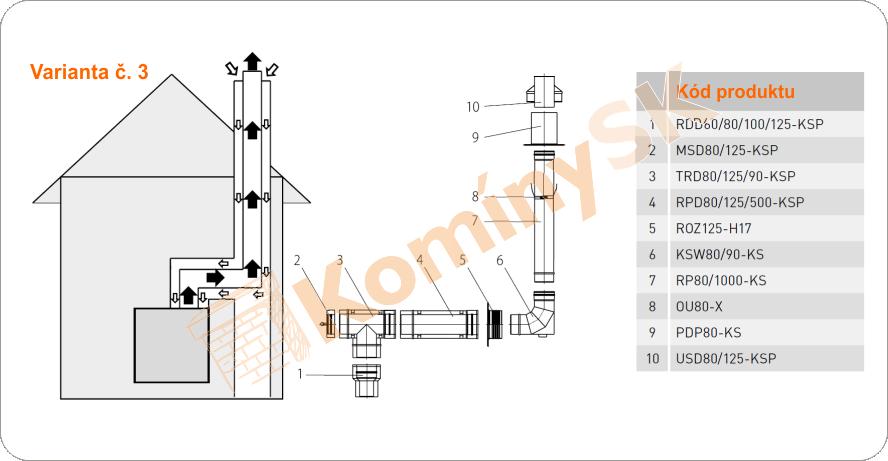 Montážny plán spalinových komínov variant 3
